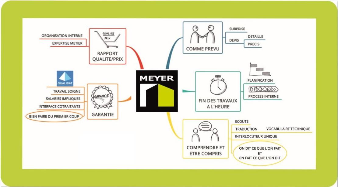 Pourquoi choisir Entpreprise Meyer